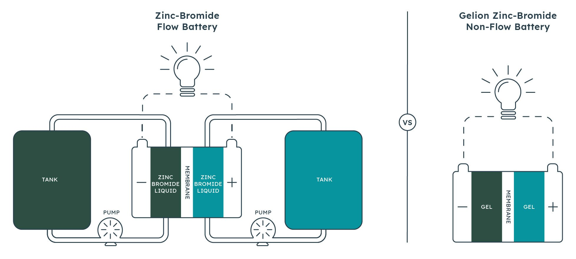 Gelion's breakthrough non-flow zinc-bromide (ZnBr2) battery targets the growing stationary energy storage market with a competitive levelized cost of energy storage (LCOES) supported by low-capacity fade and more than 5,000 cycles.